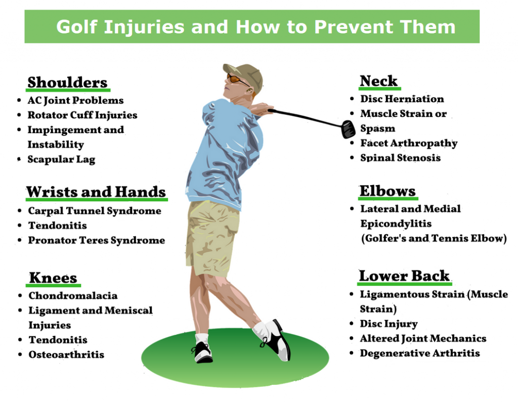 Common Golf Injuries recommend